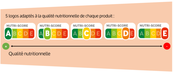 qualité nutritionnelle